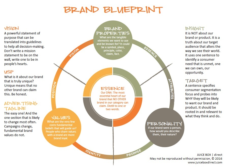 Juice Box Direct Brand Blueprint